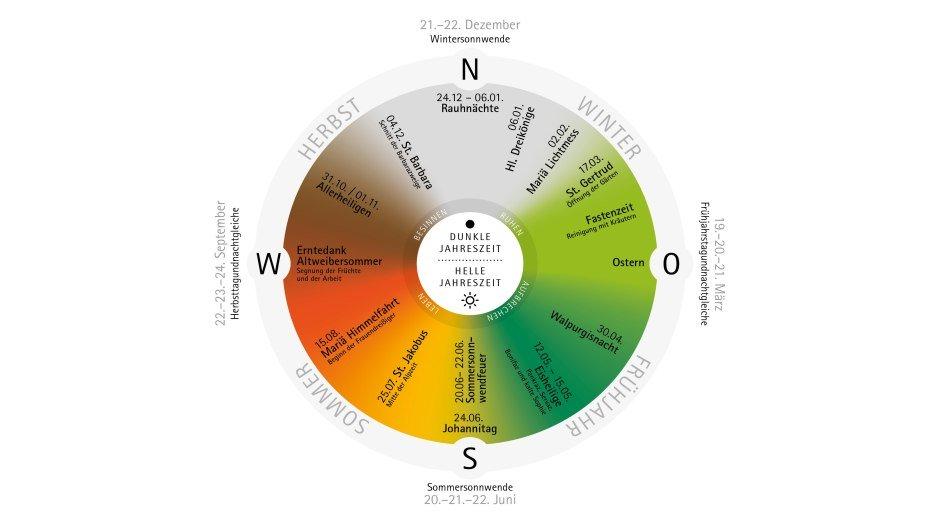 Das Jahresrad unterteilt sich in die dunklen Jahreszeiten von Herbst und Winter und die hellen Jahreszeiten von Frühjahr und Sommer. © Westallgäu e.V./HINTERLAND Büro für visuelle Kommunikation